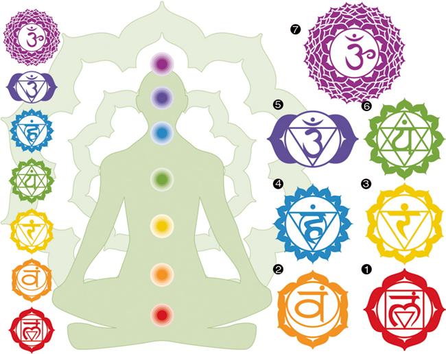 Práctica de meditación: pranayama y chacras